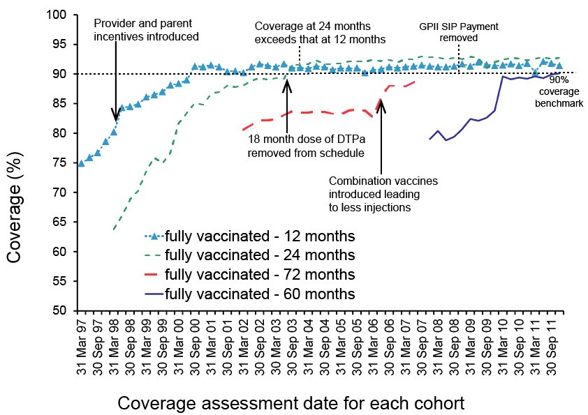 line graph showing vaccination coverage. A link to a text description follows
