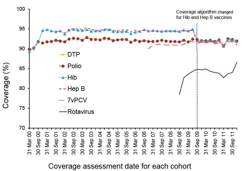 graph showing trends in vaccination coverage. A link to a text description follows