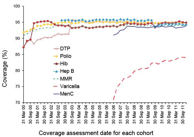 graph showing vaccination coverage at 24 months.  A link to a text description follows
