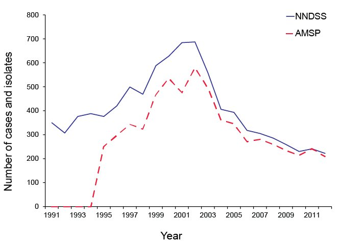 Number of invasive meningococcal disease cases reported to the NNDSS compared with laboratory confirmed data from the AMSP, Australia, 2012. A text description follows.