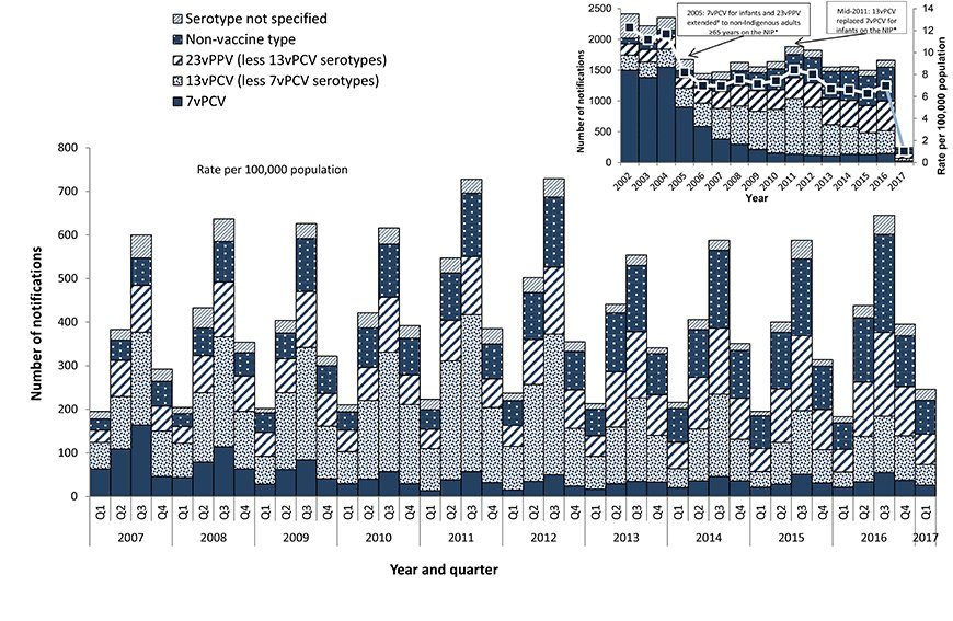 Figure 1 - This figure shows all notified cases of IPD in Australia between 2002 and 2016 by year and also 2007 and 2016 by quarter, and the vaccine serotype group causing disease. The figure demonstrates that notified cases have declined following the in