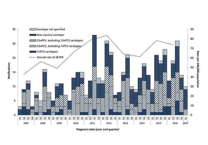Figure 3 - This figure shows all notified cases of IPD in Indigenous Australians aged 50 years or older in Australia between 2007 and 2017 by quarter, and the serotype causing disease, grouped according to the serotypes targeted by the vaccines. The figur