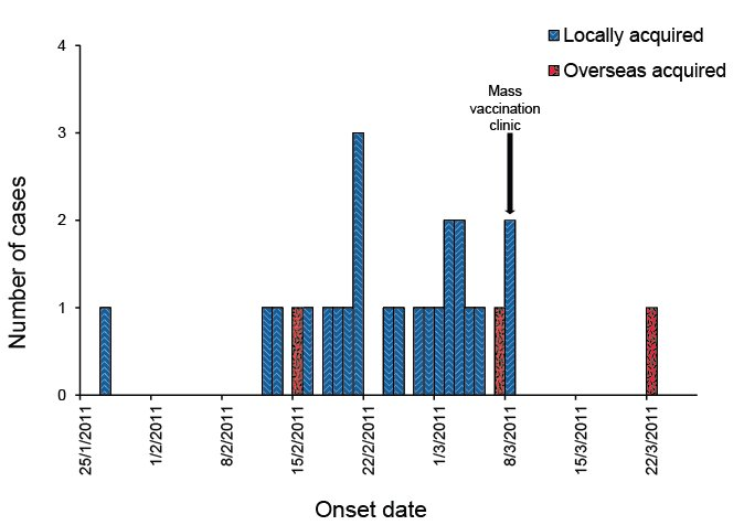 Epidemic curve of measles outbreak, western Sydney, January to March 2011, by onset date and place of acquisition. Text description follows.
