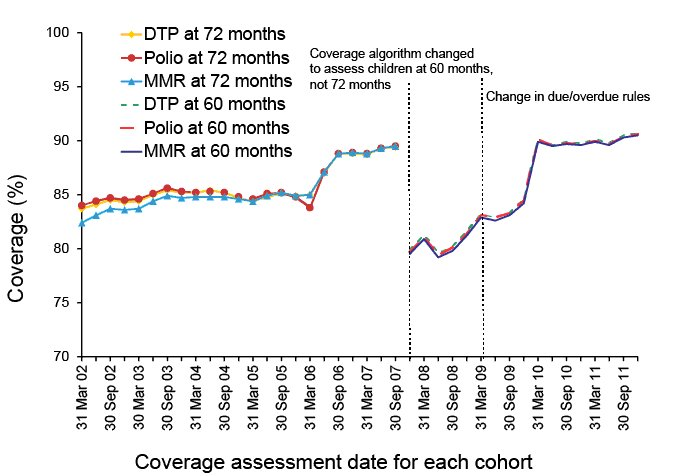 trends in vaccination coverage at 60 months.  A link to a text description follows