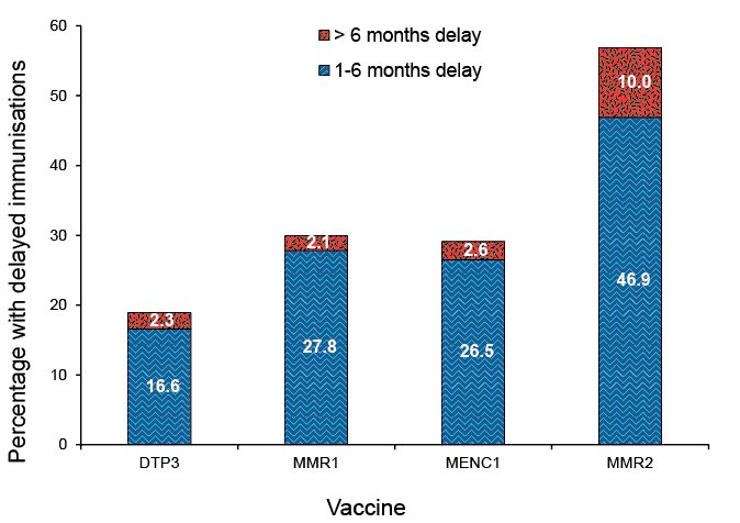 graph showing vaccination delay.  A link to a text description follows