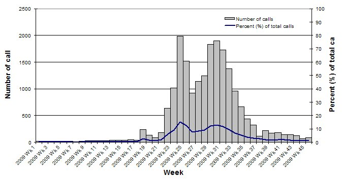 Figure 6. Number of calls to the National Health Call Centre Network (NHCCN) related to ILI, Australia, 1 January 2009 (Wk1) to 6 November 2009