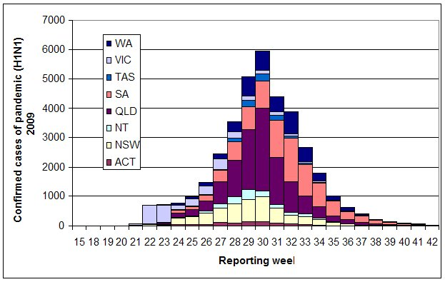 Figure 1. Laboratory confirmed cases of pandemic (H1N1) 2009 in Australia, to 16 October 2009 by jurisdiction