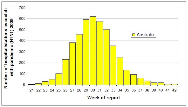 Figure 8. Weekly numbers of hospital admissions of confirmed cases, to 16 October 2009, Australia