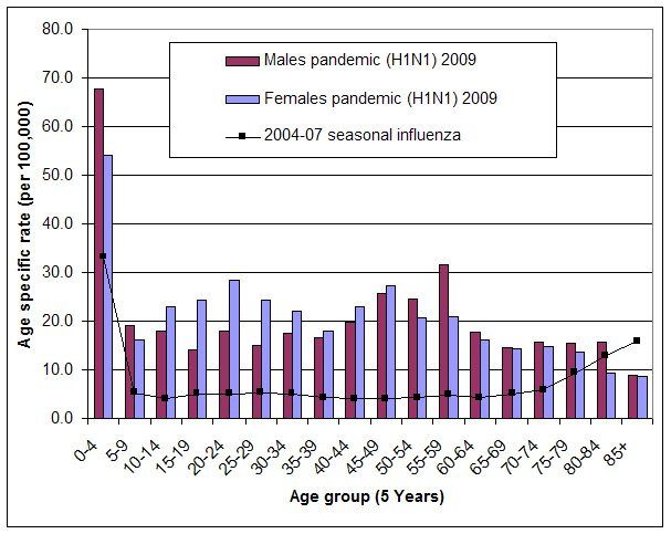 Figure 9. Age specific rates of hospitalisations associated with pandemic (H1N1) 2009 to 16 October 2009, compared with average annual age specific rates of hospitalisations from seasonal influenza 2004-05 to 2006-07