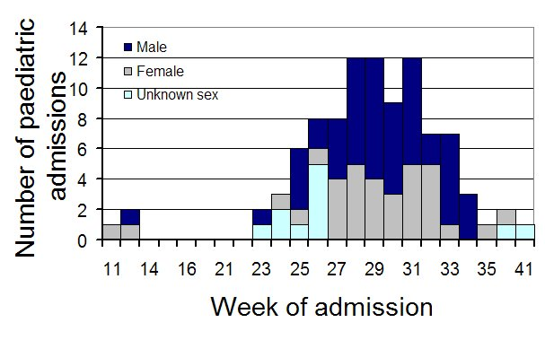 Figure 11. Number of paediatric hospital admissions APSU, 11 March 2009 to 30 September 2009, by week of admission
