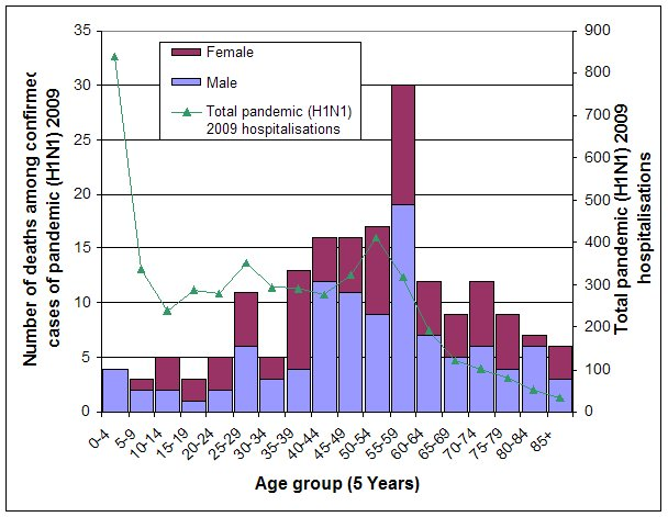 Figure 12. Numbers of deaths among confirmed cases of pandemic (H1N1) 2009, by age group and sex, compared with total laboratory confirmed pandemic (H1N1) 2009 notifications by age group, to 16 October 2009, Australia