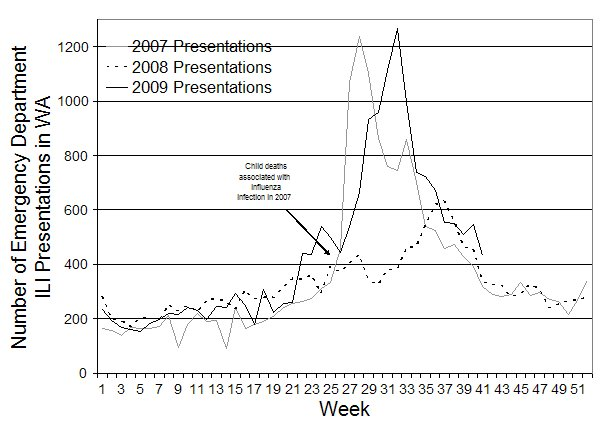 Figure 5. Number of Emergency Department presentations due to ILI in Western Australia from 1 January 2007 to 11 October 2009 by week
