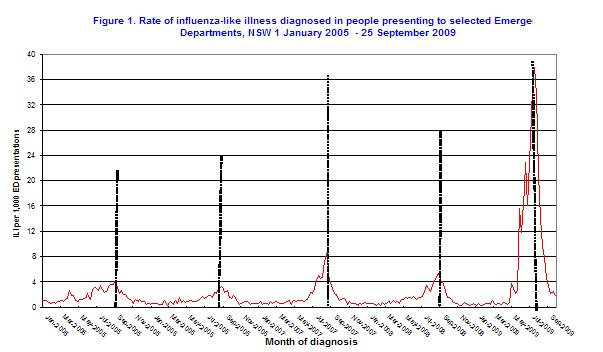 Figure 6. Rate of ILI diagnosed in people presenting to selected Emergency Departments, NSW 1 January 2005 to 25 September 2009 by month