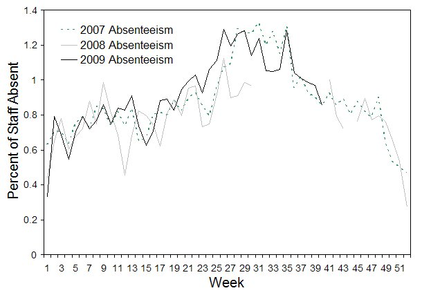 Figure 7. Rates of absenteeism of greater than 3 days absent, National employer, 1 January 2007 to 7 October 2009, by week