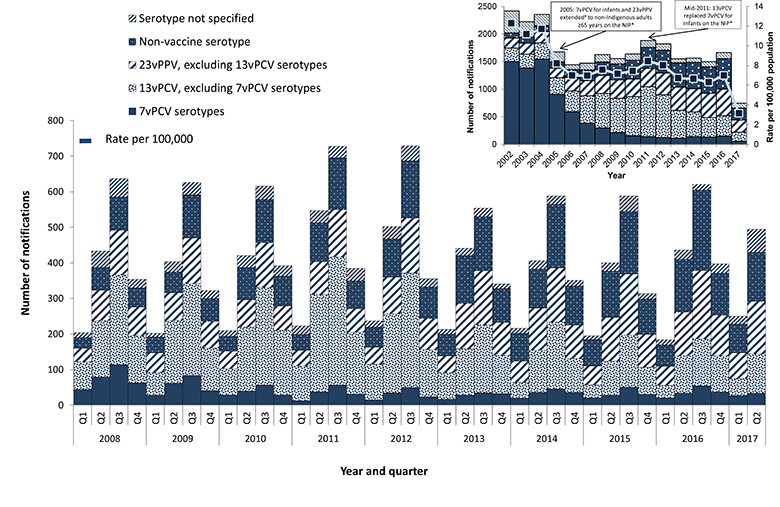 Figure 1 - This figure shows all notified cases of IPD in Australia between 2002 and 2017 by year and also 2007 and 2017 by quarter, and the vaccine serotype group causing disease. The figure demonstrates that notified cases have declined following the in