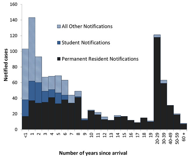 This figure shows notified cases of tuberculosis (TB) in Australia in the overseas-born population reported in 2014, presented by residency status and by the number of years since arrival in Australia. This graph shows that almost half of the overseas-bor