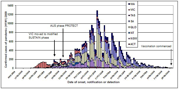 Figure 1. Laboratory confirmed cases of pandemic (H1N1) 2009 in Australia, to 2 October 2009, by jurisdiction
