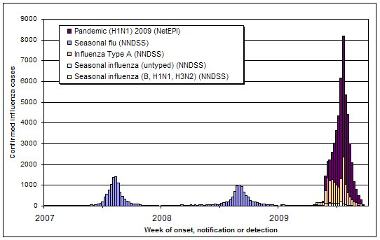 Figure 2. Influenza activity in Australia, by reporting week, years 2007, 2008 and 2009
