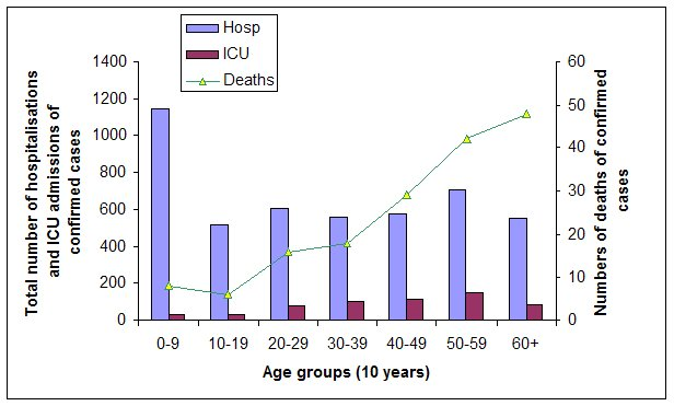 Figure 9: Confirmed cases of pandemic (H1N1) 2009 by age group, hospitalisation, ICU admission and deaths, Australia