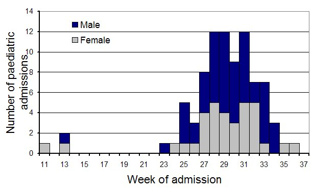 Figure 11. Number of paediatric hospital admissions APSU, 11 March 2009 to 1 September 2009, by week of admission