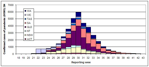 Figure 1. Laboratory confirmed cases of pandemic (H1N1) 2009 in Australia by jurisdiction, to 23 October 2009