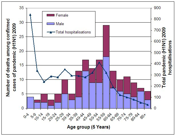 Figure 11. Numbers of deaths associated with pandemic (H1N1) 2009, by age group and sex, compared with total laboratory confirmed pandemic (H1N1) 2009 notifications by age group, to 23 October 2009, Australia