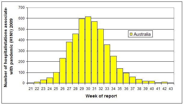 Figure 7. Weekly numbers of hospital admissions of confirmed cases, to 23 October 2009, Australia