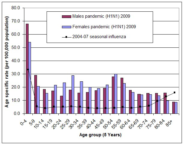 Figure 8. Age specific rates of hospitalisations associated with pandemic (H1N1) 2009 to  23 October 2009, compared with average annual age specific rates of hospitalisations associated with seasonal influenza 2004-05 to 2006-07