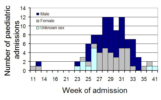 Figure 10. Number of paediatric hospital admissions APSU, 11 March 2009 to 30 September 2009, by week of admission.
