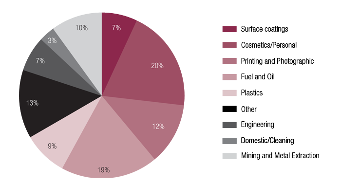 Figure 5 consists of pie charts showing the industrial use of chemicals issued Standard, Limited or Polymer of Low Concern certificates from 2008-09 to 2014-15. Image 1 is a pie chart showing Standard certificates.