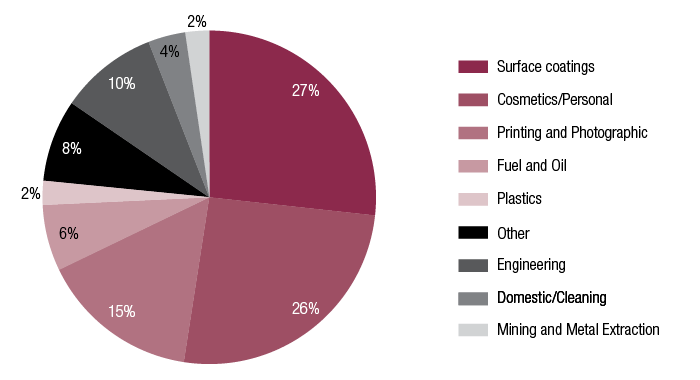 Figure 5 consists of pie charts showing the industrial use of chemicals issued Standard, Limited or Polymer of Low Concern certificates from 2008-09 to 2014-15. Image 2 is a pie chart showing Limited certificates.