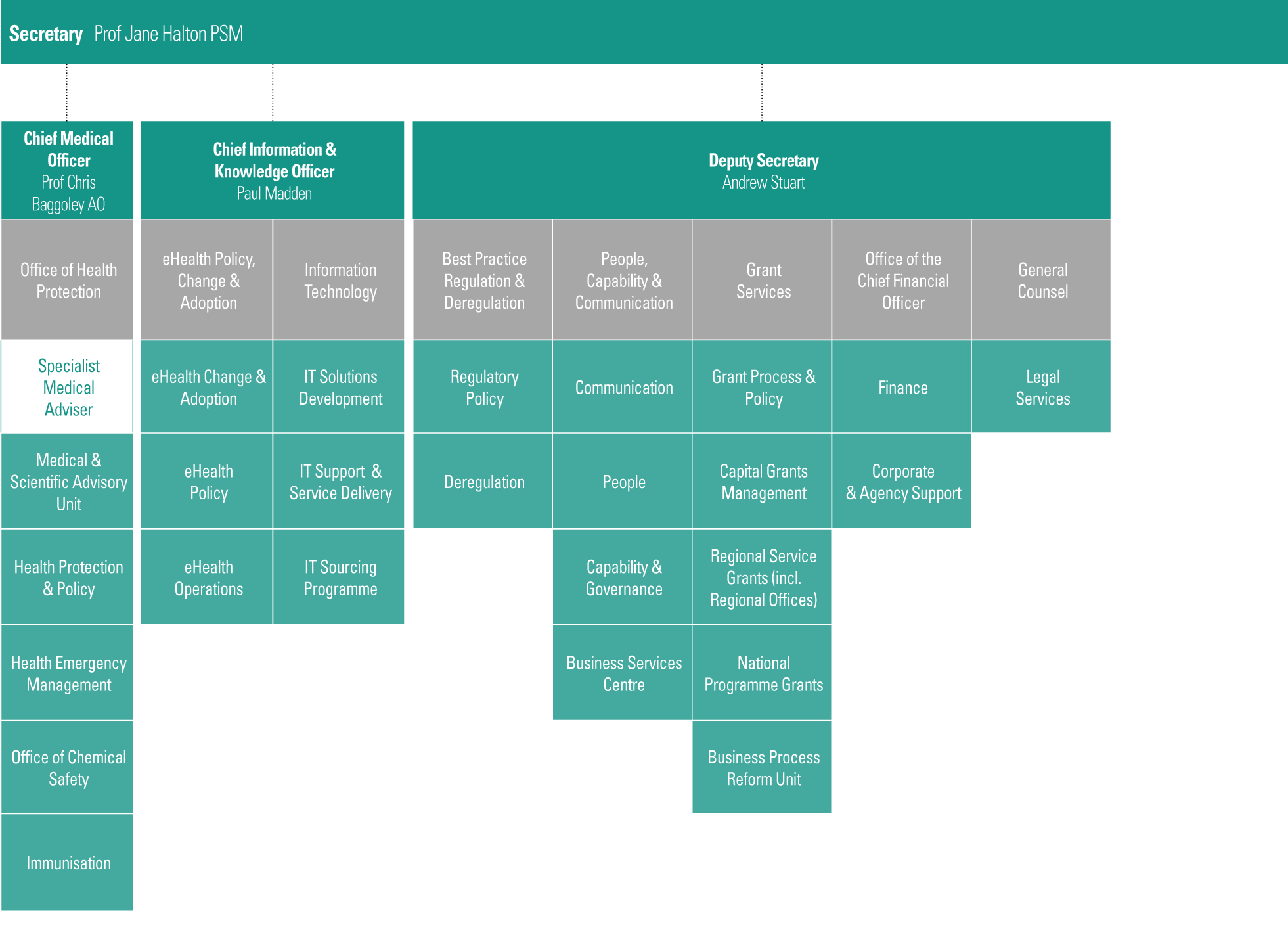 The Departmental Structure Chart provides the organisational structure as at 30 June 2014. Business areas are listed in the first column, read across the table to find out the type of business area and who the business area reports to.